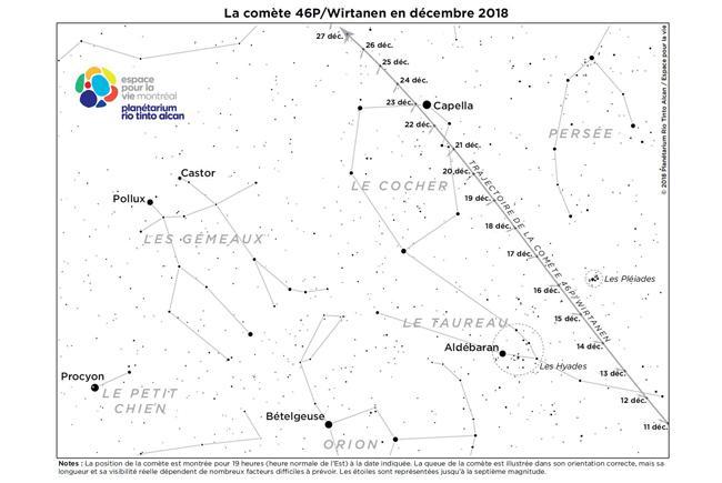 Comet 46P/Wirtanen in December 2018