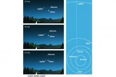 Tryptique Vénus, Jupiter et Mercure © Planétarium Rio Tinto Alcan (M. Jobin et S. Desrosiers)