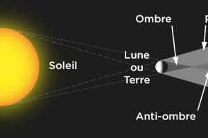 Ombre pénombre et antiombre (diagramme)