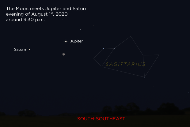 The Moon meets Jupiter and Saturn, evening of August 1, 2020