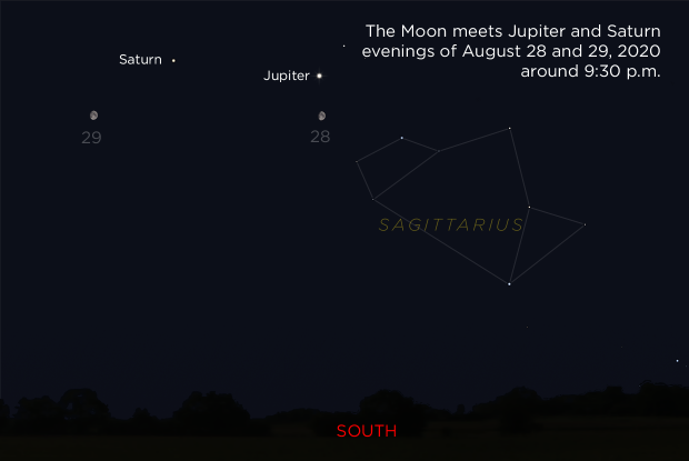 The Moon near Jupiter and Saturn, August 28 and 29, 2020
