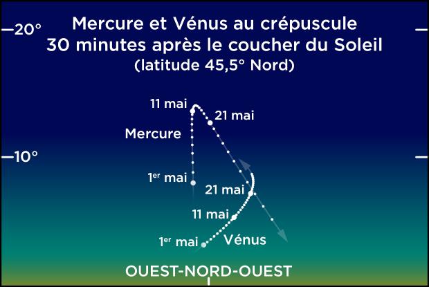 Mercure et Vénus dans le ciel du soir, mai 2021