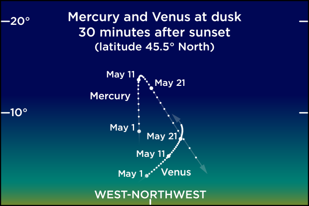 Mercury and Venus in the evening sky, May 2021