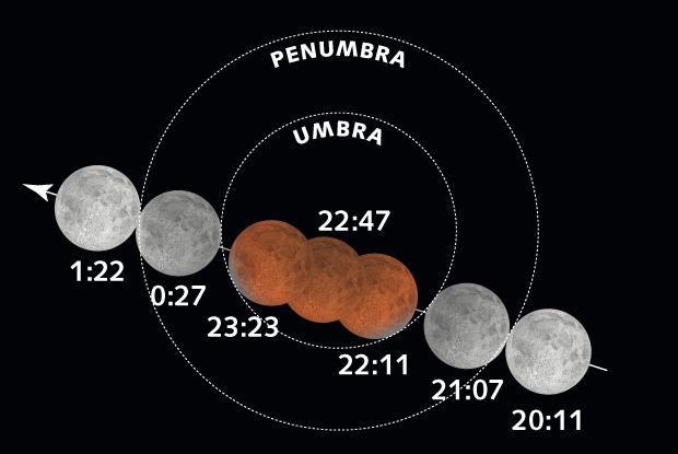 Total Lunar Eclipse of September 27-28, 2015