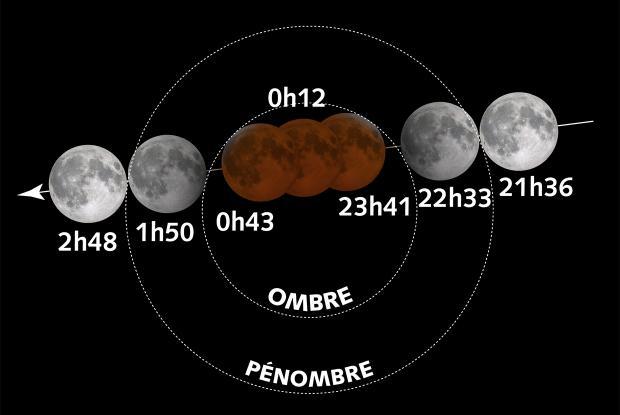 Éclipse totale de Lune du 20-21 janvier 2019