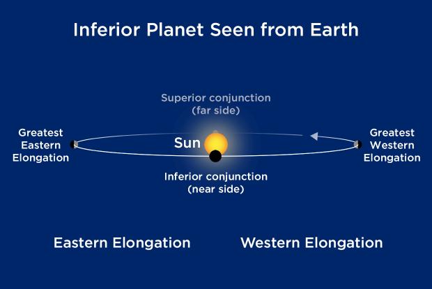 Inferior planet diagram