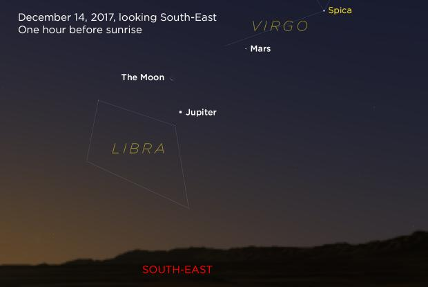 Jupiter, Mars, and Moon 20171214 (annotated)