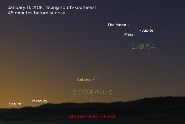 Jupiter, Mars, the Moon, Mercury, and Saturn 20180111 (annotated)