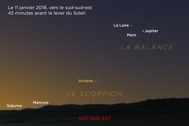 Jupiter, Mars, Lune, Mercure et Saturne 20180111 (annoté)