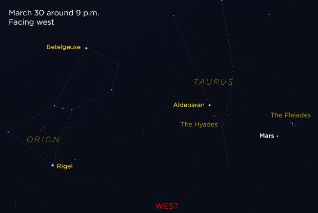 Mars Pleiades and Hyades 20190330 (annotated)