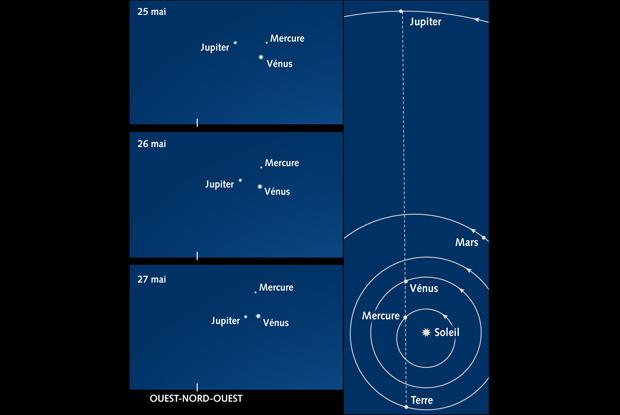 Conjonction Vénus, Jupiter et Mercure