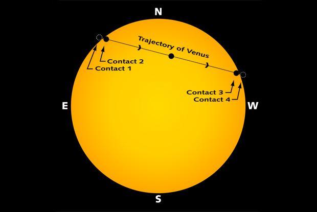 Venus transits the Sun