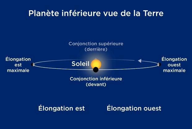 Diagramme planète inférieure