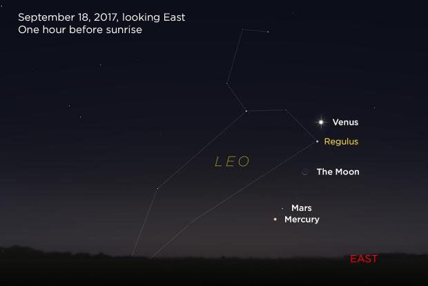 Venus, Moon, Mars, and Mercury 20170918 (annotated)
