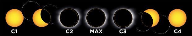 contacts éclipse totale de Soleil (schéma)