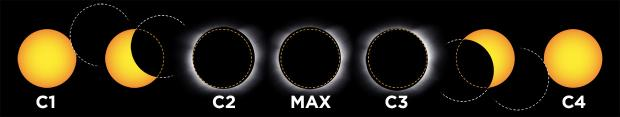 contacts - total solar eclipse (diagram)