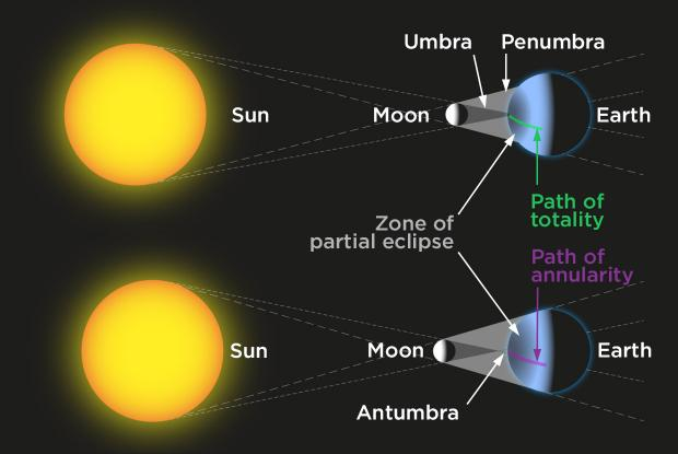 Total vs annular solar eclipse