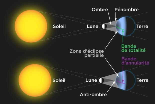 Éclipse solaire totale vs annulaire (schéma)