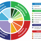 Sustainable development - graph