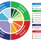 Politique de développement durable - graphique